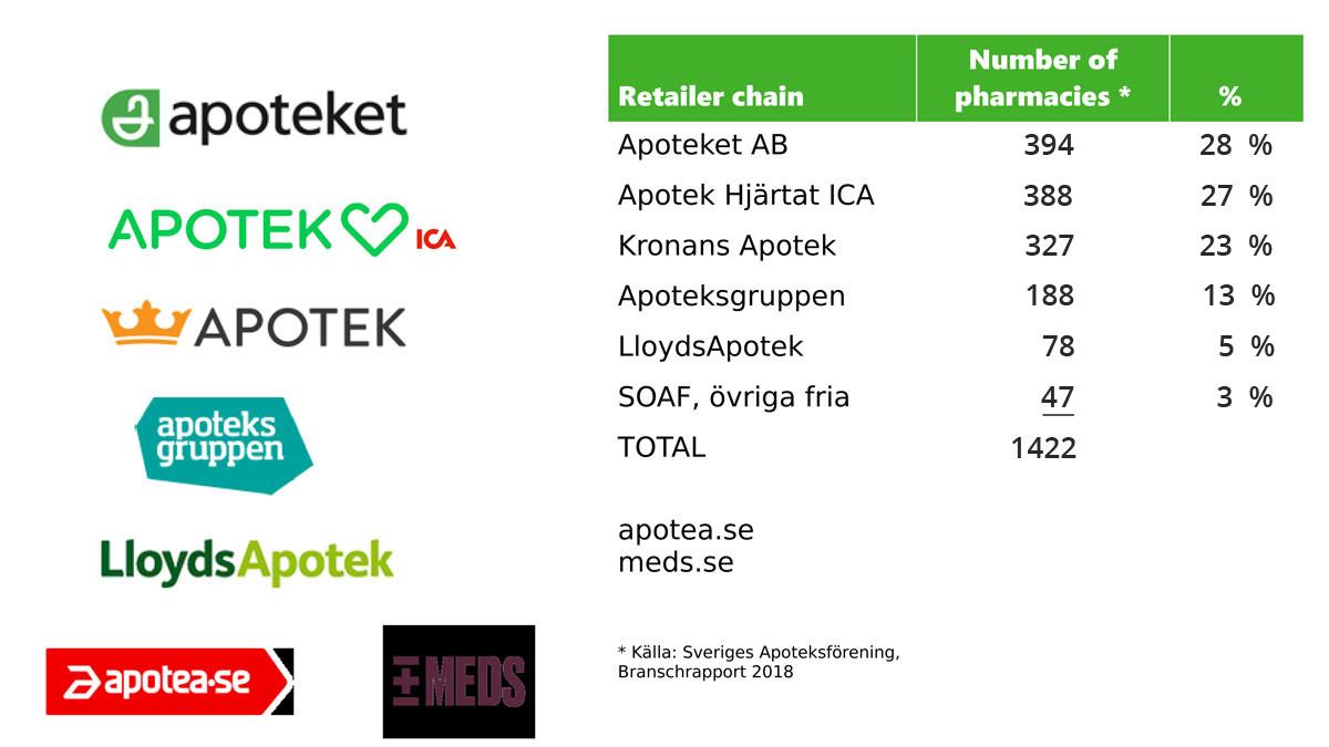 tabell-apotek-english-2019